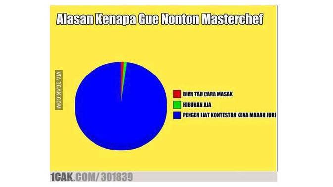 Meme Lucu Saat 'Nonton MasterChef' Ini Sukses Bikin Ngakak (sumber:1cak.com)