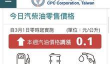 國際油價上漲 汽、柴油明起調漲0.1元