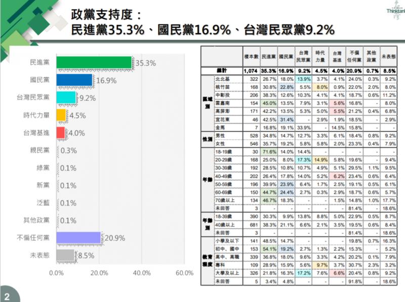 台灣智庫發布「推動國家正常化」民調,針對政黨支持度,35.3%民眾支持民進黨、16.9%支持國民黨、9.2%支持台灣民眾黨、4.5%支持時代力量。 圖:擷取自台灣智庫民調中心