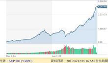 美SP500再創新高 本周Fed會議將討論QE後續