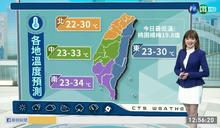 早晚偏涼 清晨桃園楊梅19.8度