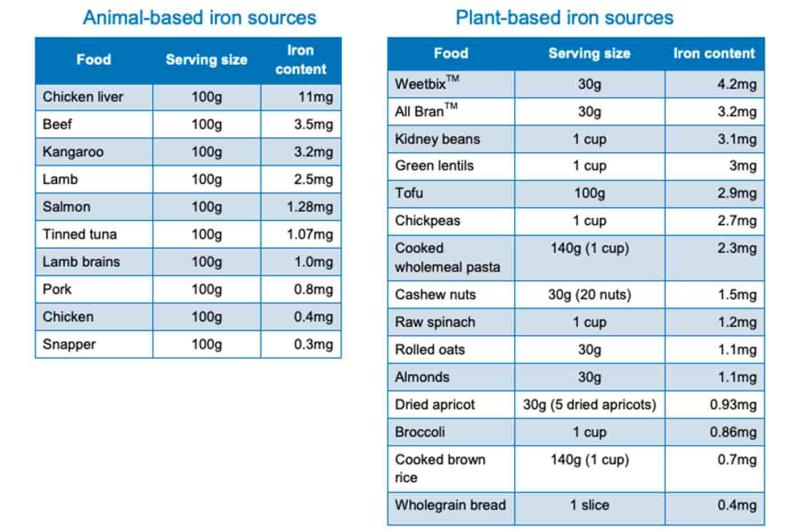 Iron sources: animal v plant-based foods. Source: Nutrition Australia