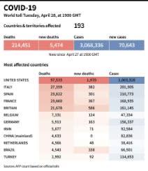 AS catat satu juta kasus ketika penguncian pandemi diperlonggar