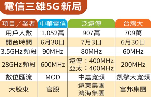 電信三雄5G新局
