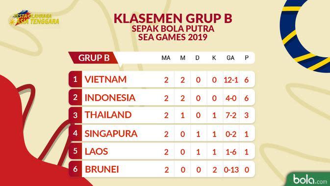 Sea Games 2019 - Klasemen Sepak Bola - Matchday 2 (Bola.com/Adreanus Titus)