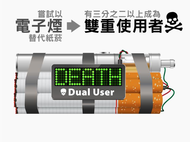 以電子煙替代紙菸 極大機率反成為雙重使用者