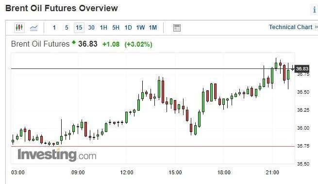 布蘭特原油期貨價格15分鐘k線圖
