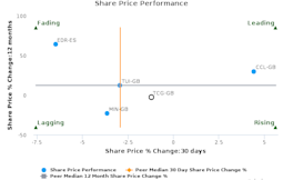 Thomas Cook Group Plc breached its 50 day moving average in a Bearish Manner : TCG-GB : March 23, 2017