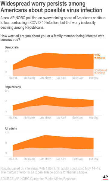A new AP-NORC poll find an overwhelming share of Americans continue to fear contracting a COVID-19 infection, but that worry is steadily declining among Republicans.;