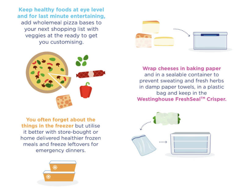 infographic on where to keep things in your fridge
