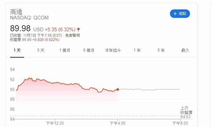 高通股價(圖片:investing)