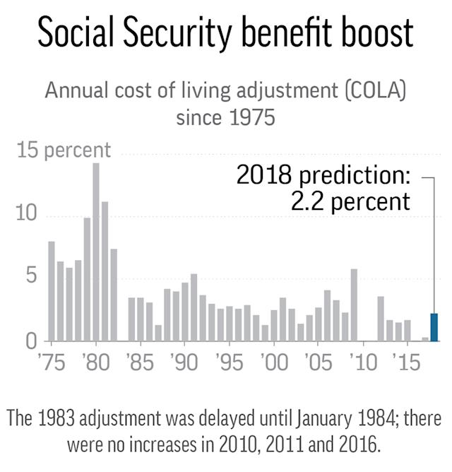 Social Security benefits set to increase