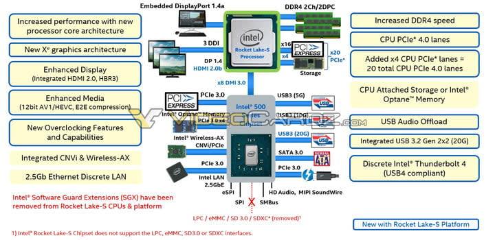 Intel Rocket Lake-S leak