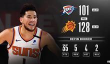 NBA/布克再發威 不敗太陽6連勝