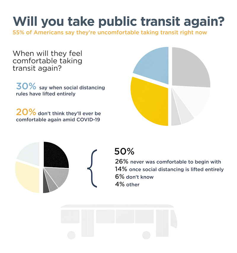 infographic on survey of public transit riders