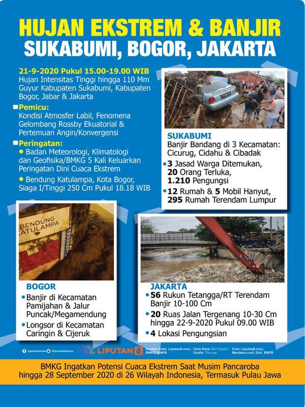Infografis Hujan Ekstrem dan Banjir, Sukabumi, Bogor, Jakarta. (Liputan6.com/Trieyasni)