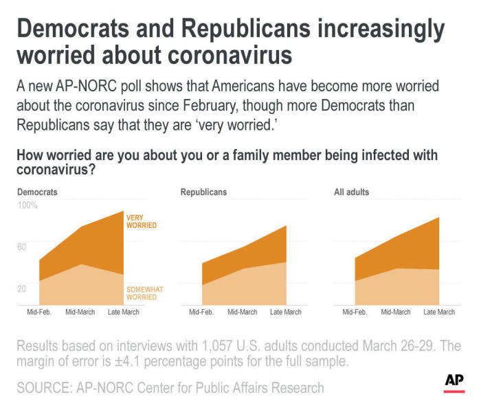 A new AP-NORC poll shows that Americans have become more worried about the coronavirus since February, though Democrats express that they are 'very worried' more than Republicans. ;