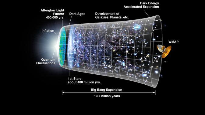 Asal usul pembentukan alam semesta menurut Teori Big Bang (NASA/WMAP Science Team)