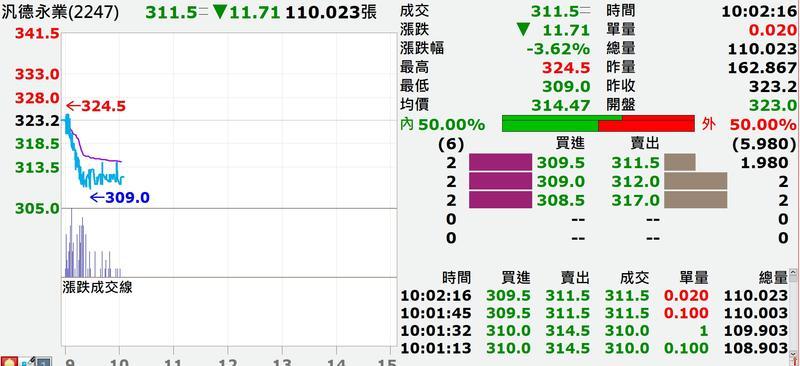 汎德今日股價表現(圖/翻攝XQ操盤軟體)