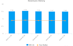 Madison Pacific Properties, Inc. :MPC-CA: Earnings Analysis: Q1, 2017 By the Numbers : January 18, 2017