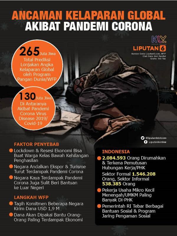 Infografis Ancaman Kelaparan Global Akibat Pandemi Corona. (Liputan6.com/Trieyasni)
