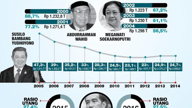 Catatan Rasio Utang Indonesia