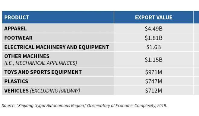 Leading products exported from Xinjiang Uygur autonomous region. Image: Centre for Strategic and International Studies