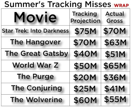 How Social Media Could Revolutionize the Flailing Movie Tracking Industry