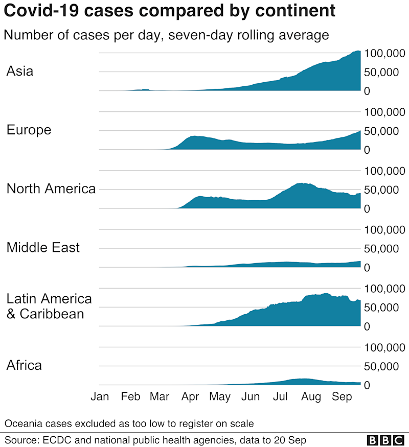 Chart showing cases compared by continent.