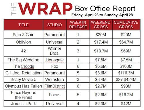 'Iron Man 3' Global Opening Hits $195M -- Bigger Than 'Avengers'