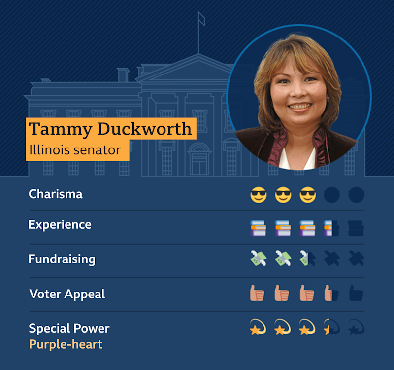 Graphic showing Tammy Duckworth, Illinois Senator: Charisma - 3, Experience 3.5, Fundraising - 2.5, Voter appeal - 3.5, Special Power - Purple-heart - 3.5