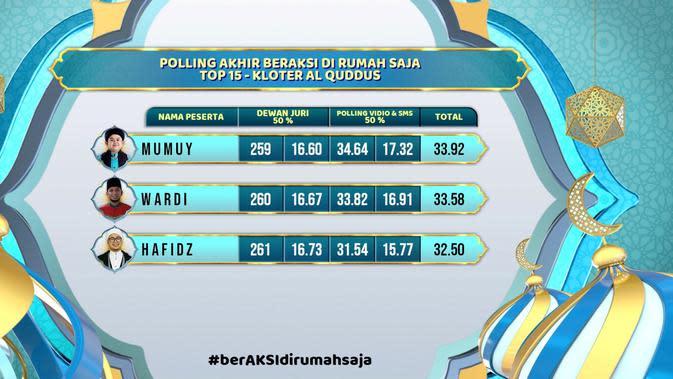 Polling Akhir Beraksi Di rumah Saja Top 15 Kloter Al Quddus. (Indosiar)