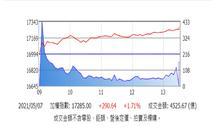 台股反彈暴漲290點 OTC指數報復性強彈