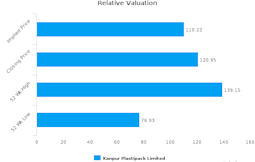 Kanpur Plastipack Ltd. : Overvalued relative to peers, but may deserve another look