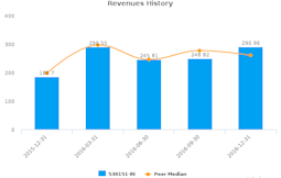Vijay Textiles Ltd. :530151-IN: Earnings Analysis: Q3, 2017 By the Numbers : February 21, 2017