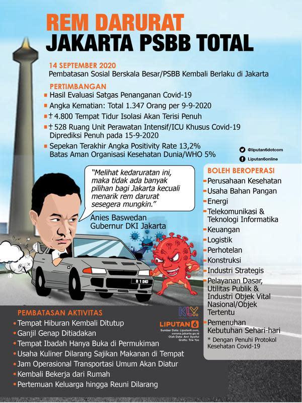 Infografis Rem Darurat, Jakarta PSBB Total. (Liputan6.com/Trieyasni)