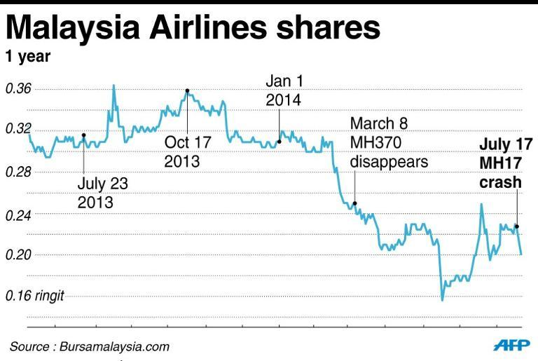 Chart showing Malaysia Airlines shares over the past year