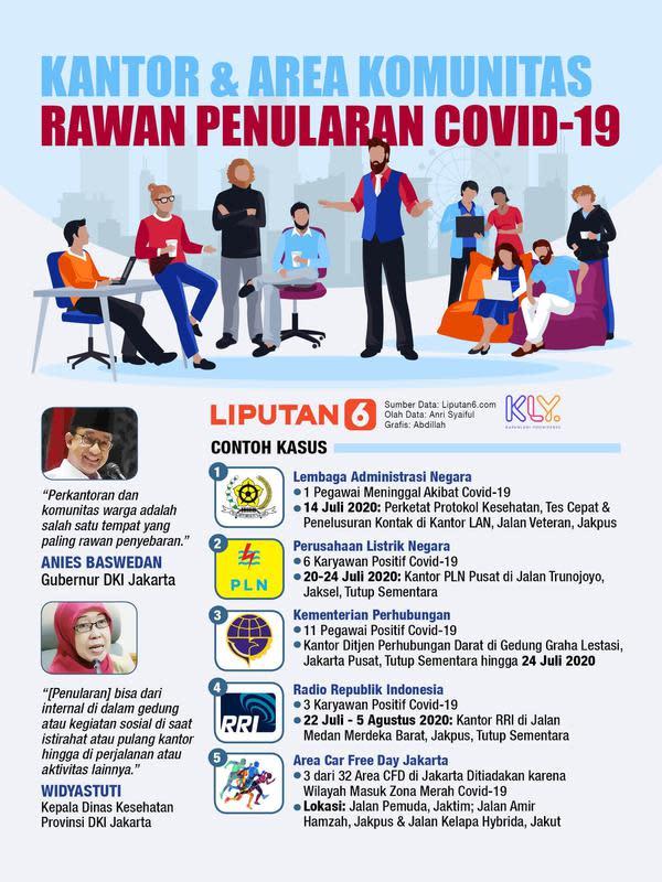 Infografis Kantor dan Area Komunitas Rawan Penularan Covid-19. (Liputan6.com/Abdillah)