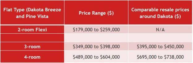 Price comparisons with flats in Dakota area