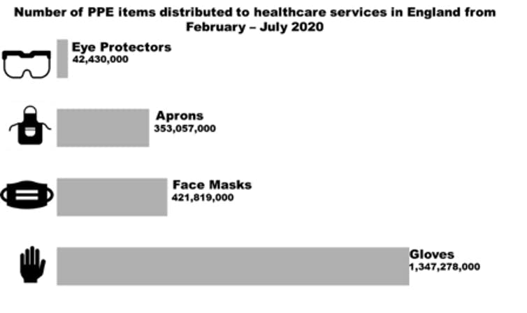 inforaphic showing the number of different types of PPE distributed in England this year.