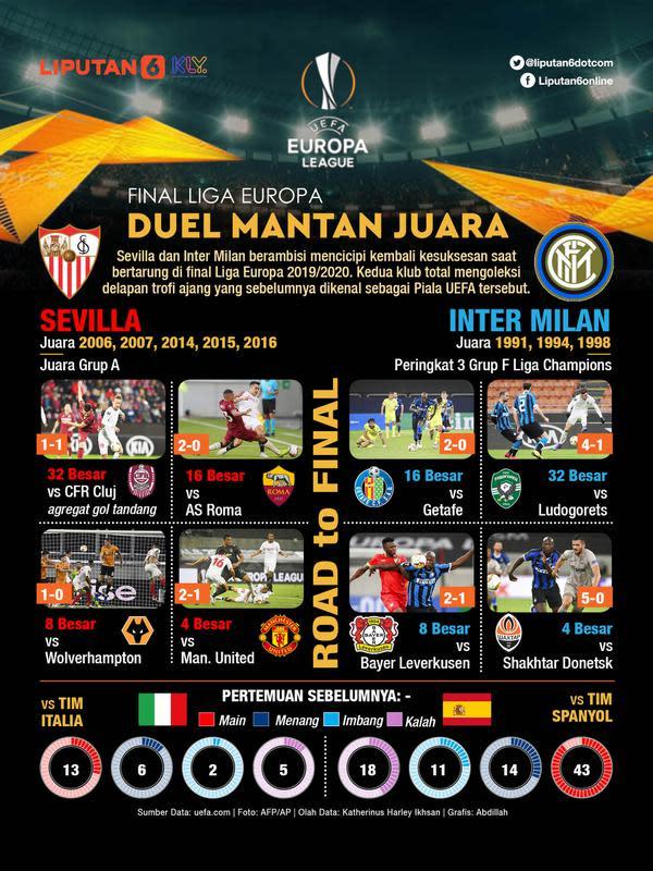 Infografis Final Liga Europa. (Liputan6.com/Abdillah)