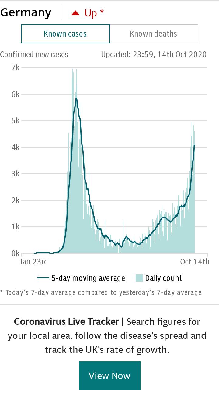 Coronavirus Germany Spotlight Chart - cases default