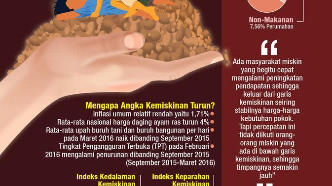 Penduduk Miskin Indonesia