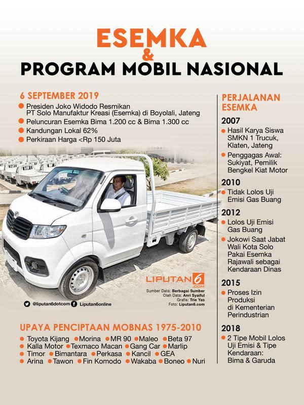 Infografis Esemka dan Program Mobil Nasional. (Liputan6.com/Triyasni)