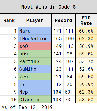 Maru成為Code S最多勝選手。