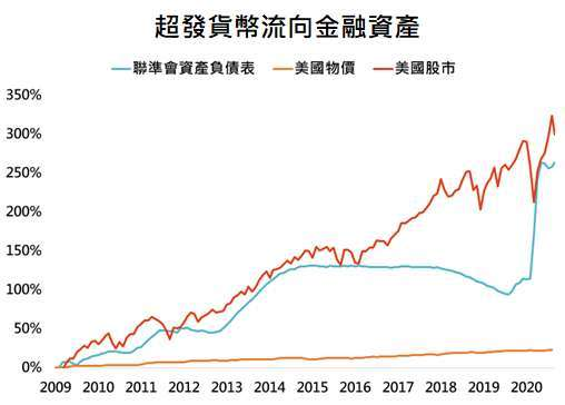 資料來源:Bloomberg,「鉅亨買基金」整理,採標普500指數,資料日期:2020/9/29。此資料僅為歷史數據模擬回測,不為未來投資獲利之保證,在不同指數走勢、比重與期間下,可能得到不同數據結果。統一以2009/1/31為比較基期。