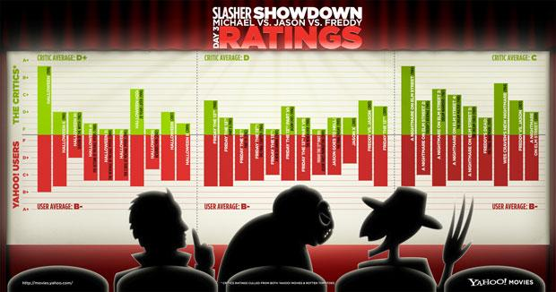 Slasher Showdown: Day 3 – Ratings