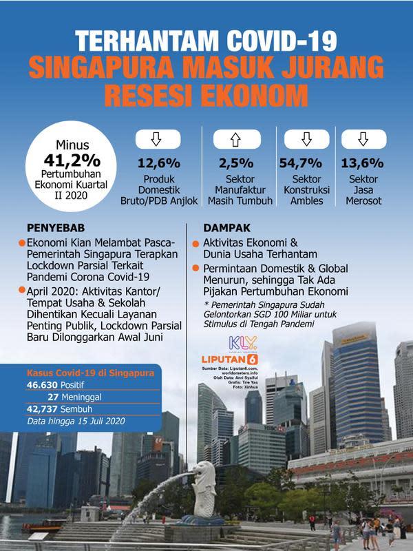 Infografis Terhantam Covid-19, Singapura Masuk Jurang Resesi Ekonomi. (Liputan6.com/Trieyasni)