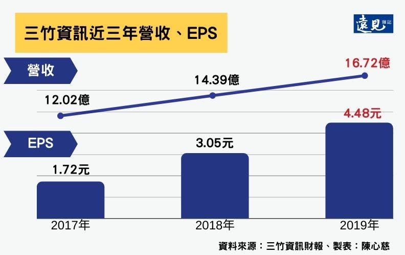 三竹資訊近三年營收、EPS。