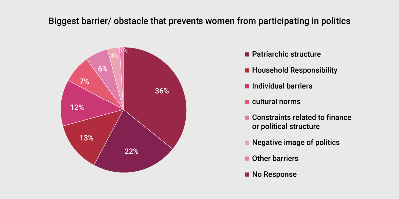 Biggest barriers that prevents Indian women from participating in politics